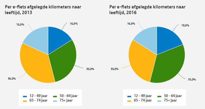 Gebruik e-bikes naar leeftijd in 2013 en 2016 (bron: Mobiliteitsbeeld 2017, KiM)